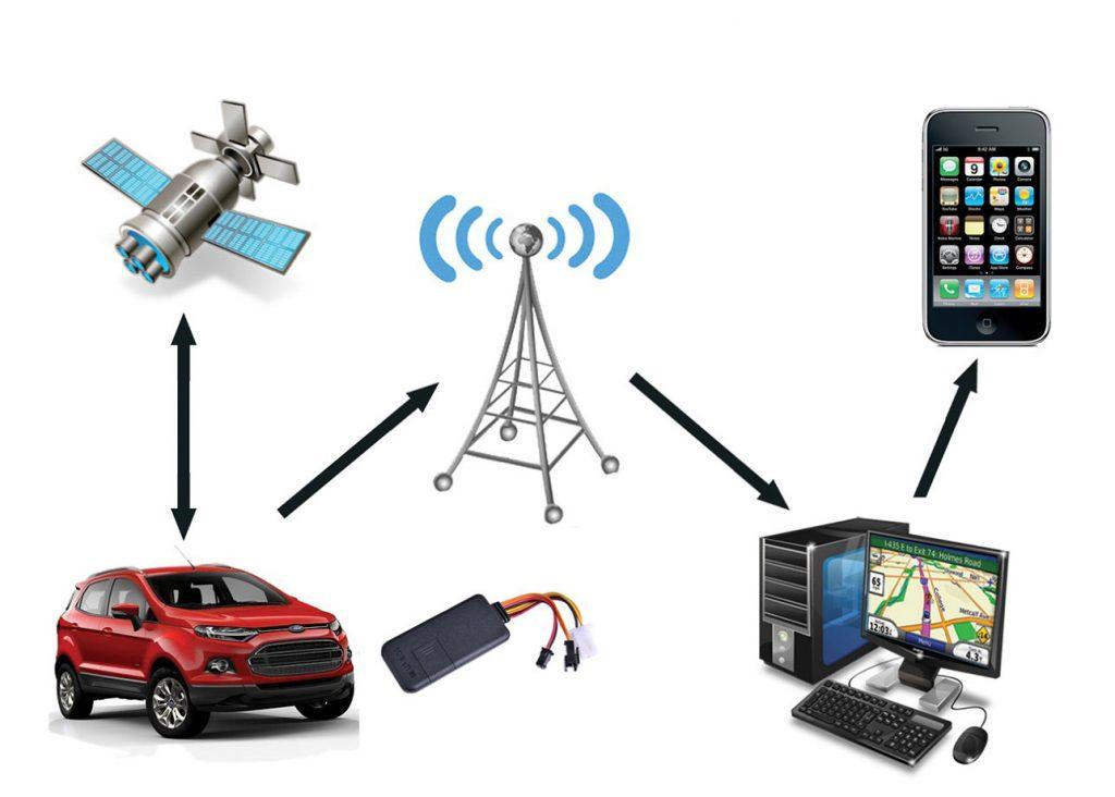 Sistema de monitoramento GPS